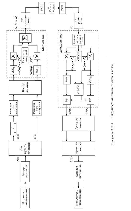 Кодер источника предназначен
