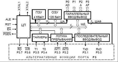 Структурная схема MCS-51
